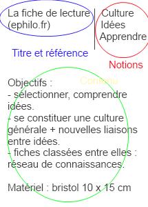 La fiche de lecture : sa conception et son utilisation - ephilo fiche_de_lecture_sur_fiche_de_lecture_recto.  fiche_de_lecture_sur_fiche_de_lecture_verso. recto de la fiche