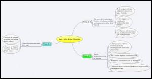Mémorisez la structure d'un livre, avec la carte heuristique - ephilo