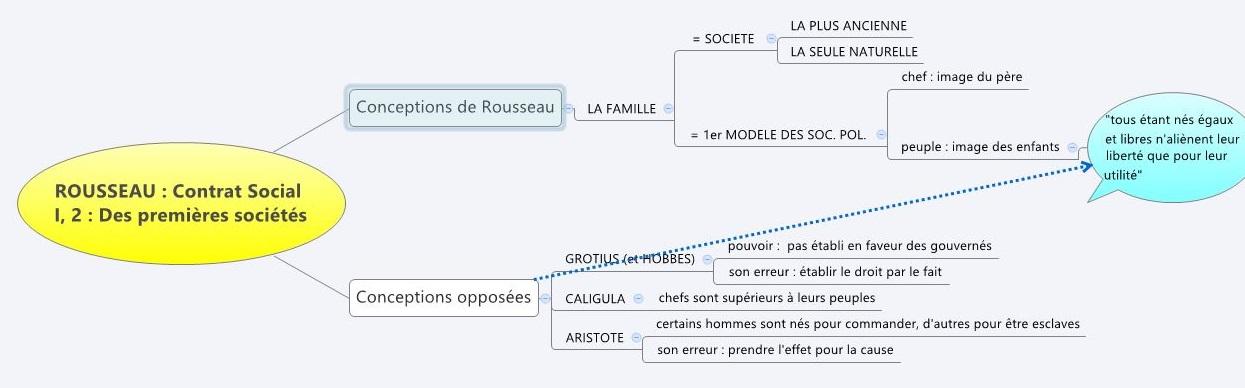 Contrat_Social_I-2_carte_heuristique